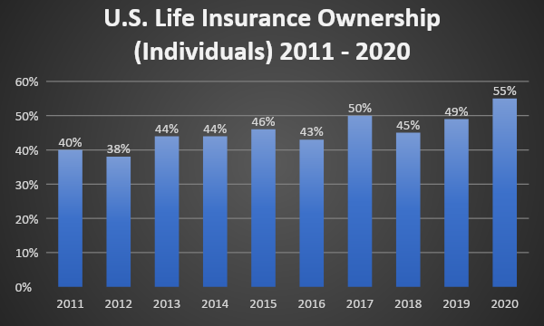 2020 Insurance Barometer Study, LIMRA and Life Happens