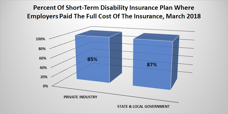 Percentage of short-term disability insurance where private industry and government employers paid the full cost of insurance.
