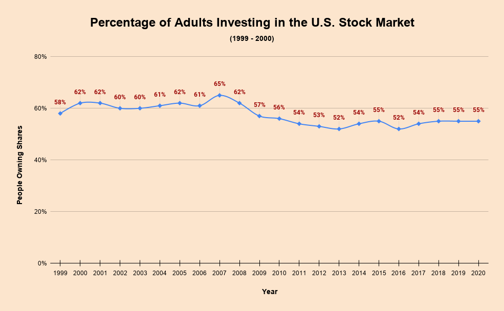 Percentage of Adults Investing in the U.S. Stock Market