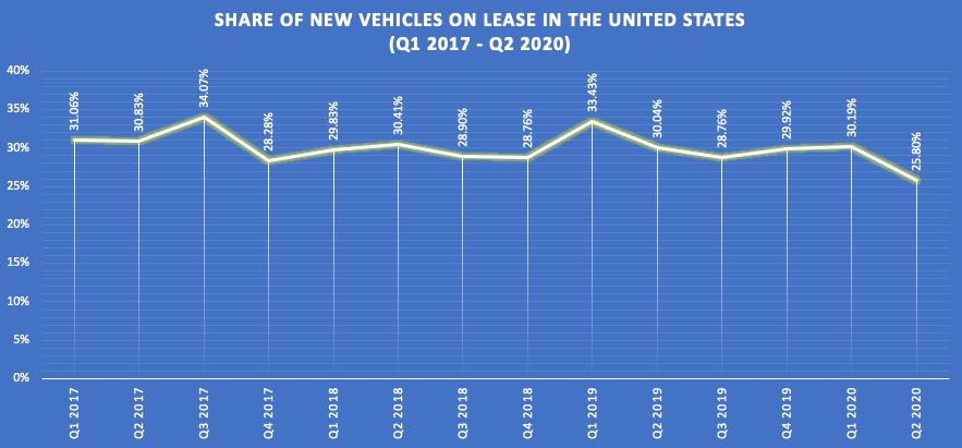 Share of new vehicles on lease in the United States
