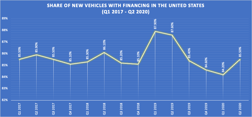 Share of new vehicles with financing in the United States
