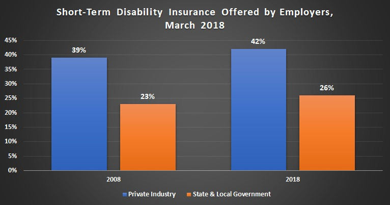 Short-term disability insurance offered by private industry and government employers.