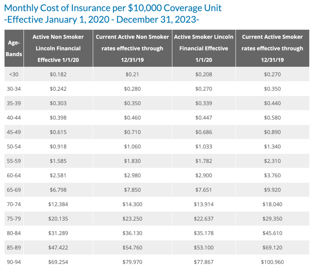 Monthly Cost of Insurance per $10,000 Coverage Unit
