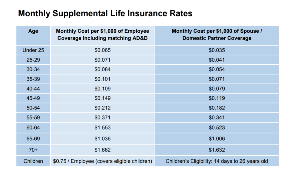 Monthly Supplemental Life Insurance Rates