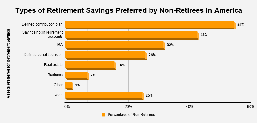 Types of Retirement Savings Preferred by Non-Retirees in America