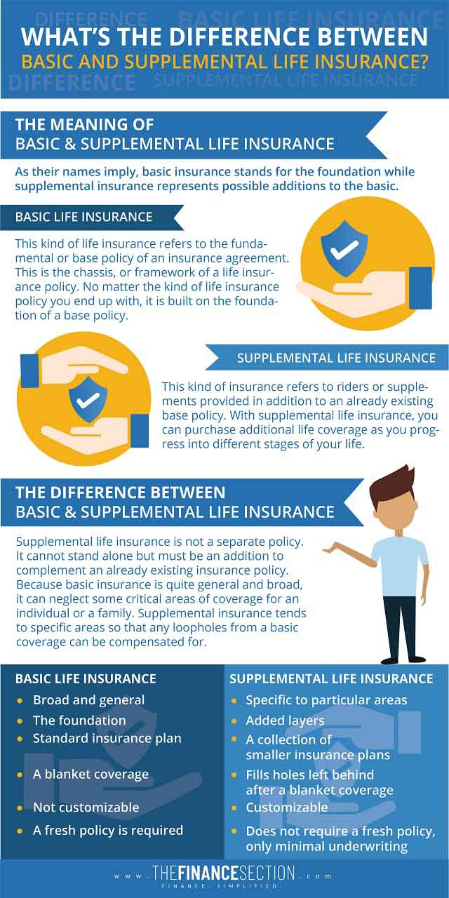 What's the Difference Between Basic and supplemental life insurance?