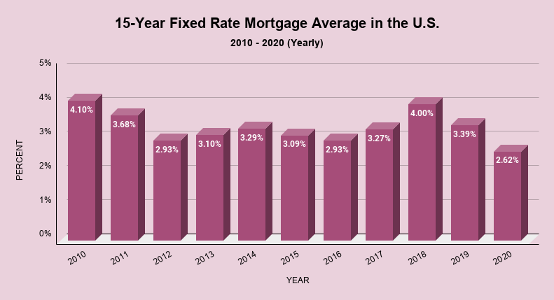 15-Year Fixed Rate Mortgage Average in the U.S