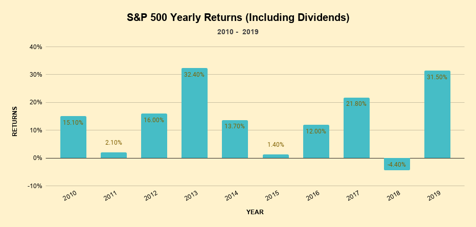 The yearly returns given by S&P 500 from 2010 to 2019 (including dividends)