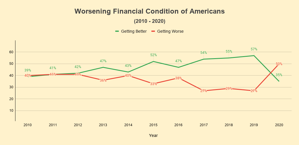 The financial condition of American Individuals is worsening.