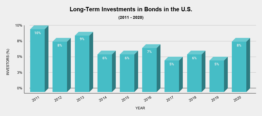 Long-Term Investments in Bonds in the U.S