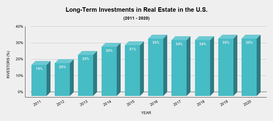 Long-Term Investments in Real Estate in the U.S