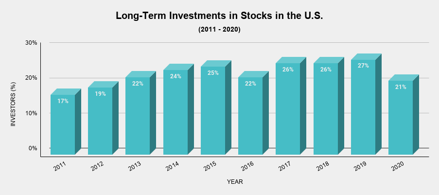 Long-Term Investments in Stocks in the U.S