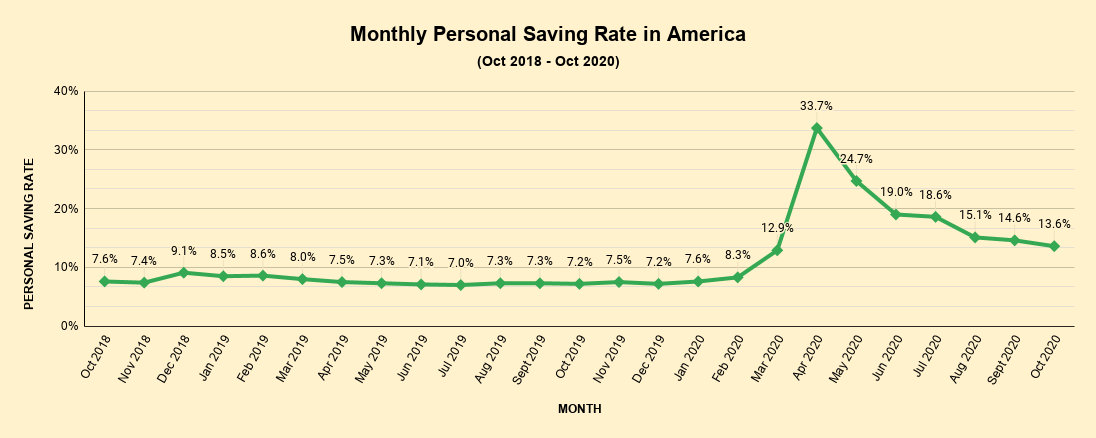 Monthly Personal Saving Rate in America