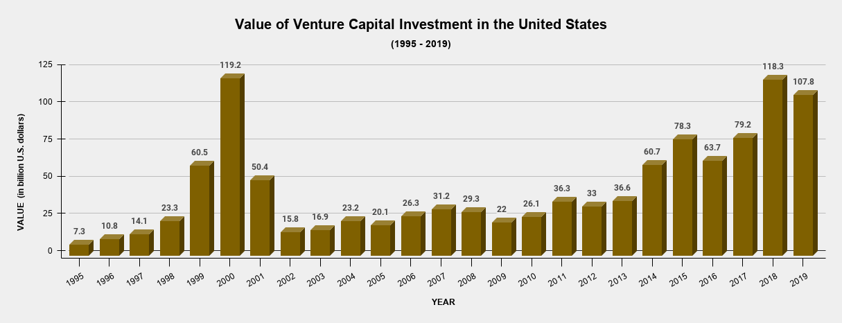 Value of Venture Capital Investment in the United States