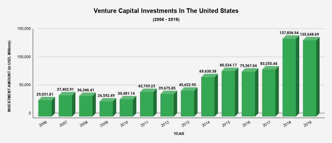 Venture Capital Investments In The United States