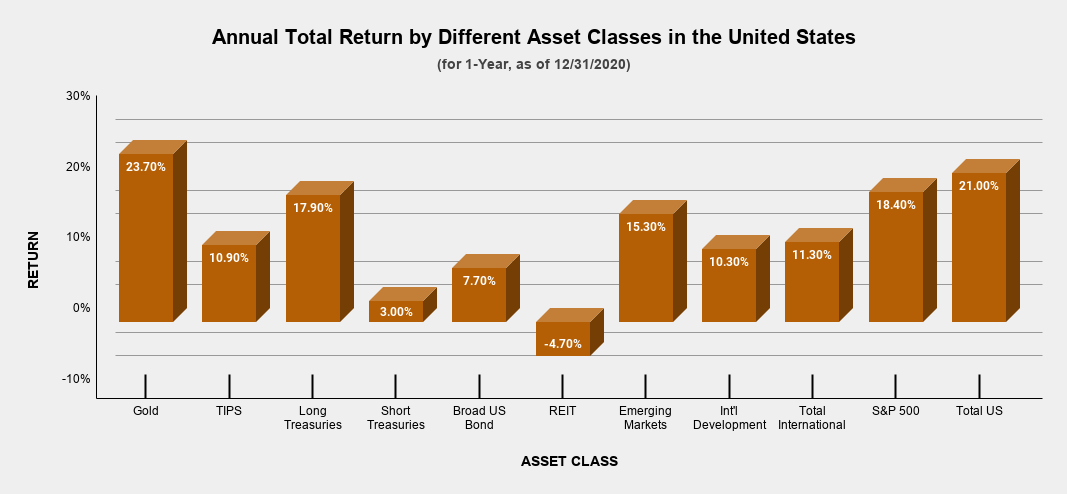 Annual Total Return by Different Asset Classes in the United States