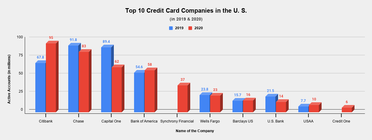 Top 10 Credit Card Companies in the U. S.