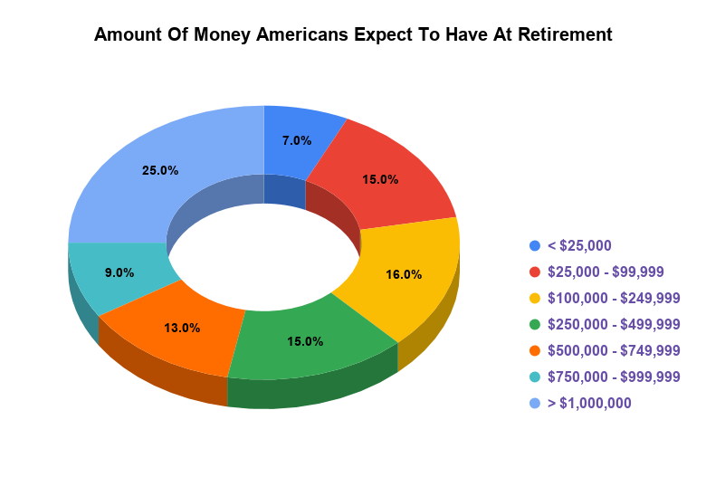 Amount Of Money Americans Expect To Have At Retirement